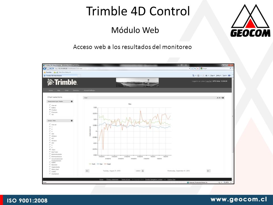 Trimble 4D Control Módulo Web