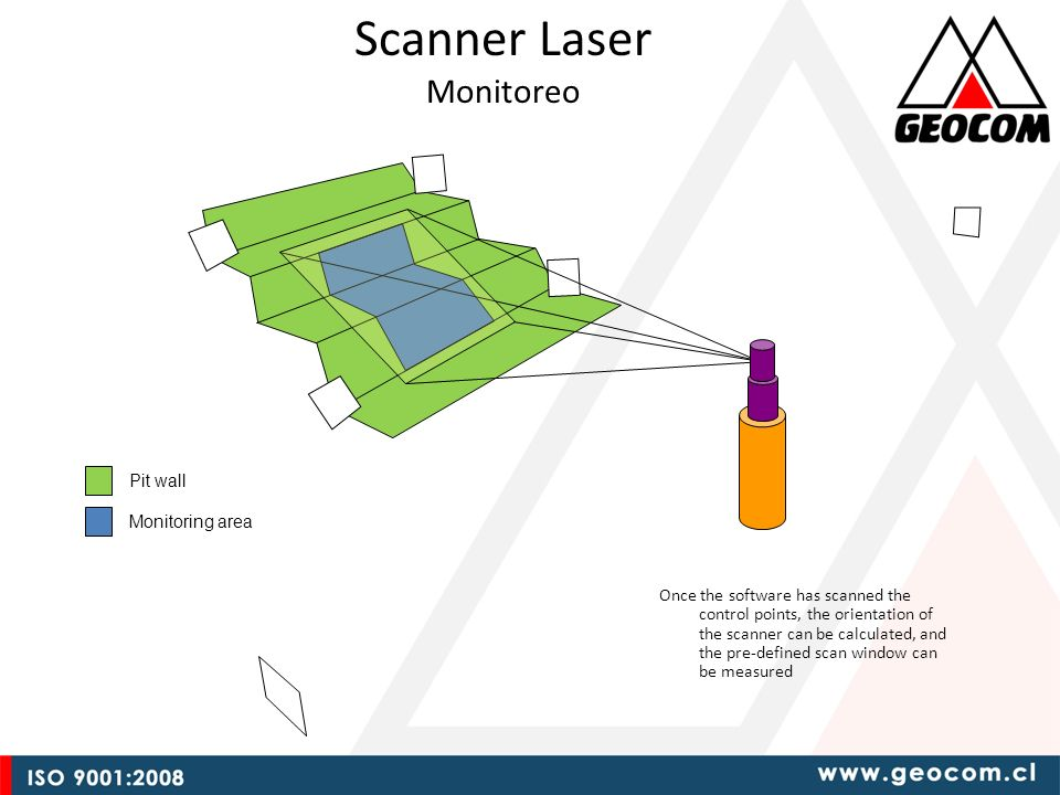 Scanner Laser Monitoreo Pit wall Monitoring area