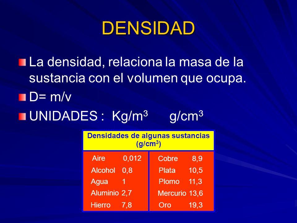 Densidades de algunas sustancias (g/cm3)