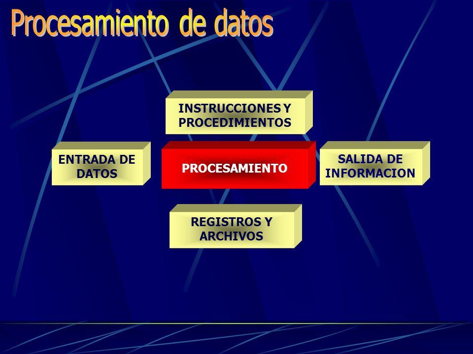 INSTRUCCIONES Y PROCEDIMIENTOS