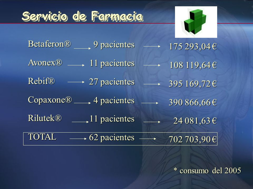 Servicio de Farmacia Betaferon® 9 pacientes 175 293,04 € Avonex®