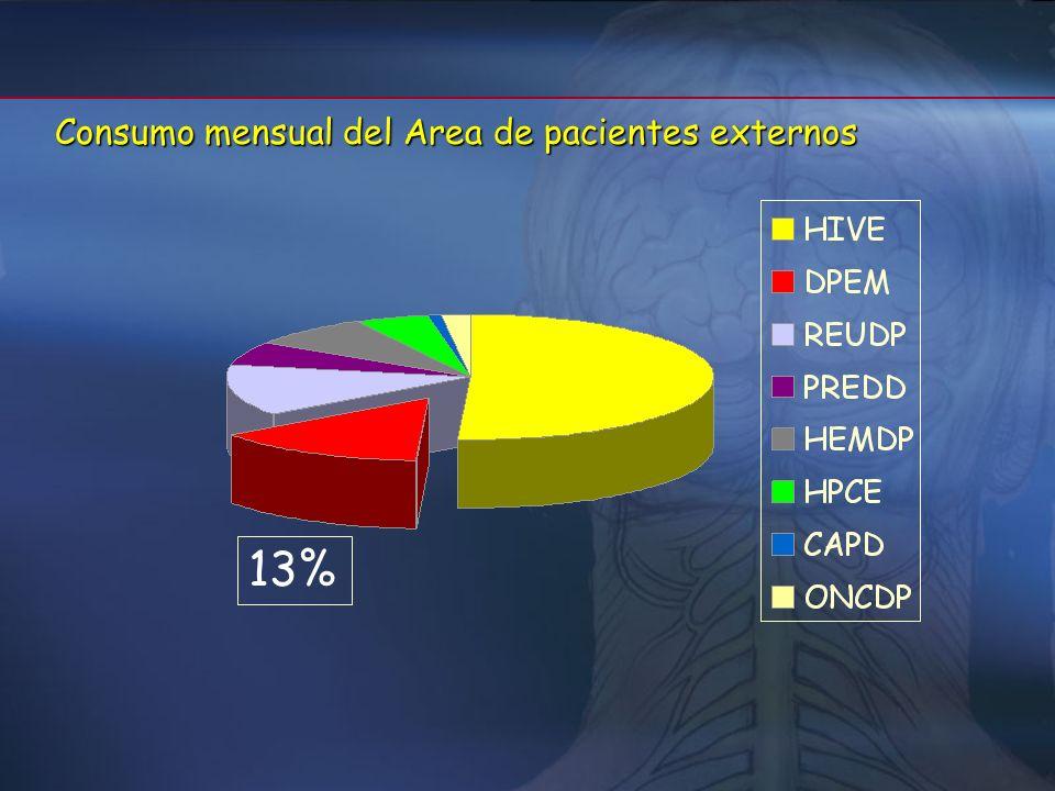 Consumo mensual del Area de pacientes externos