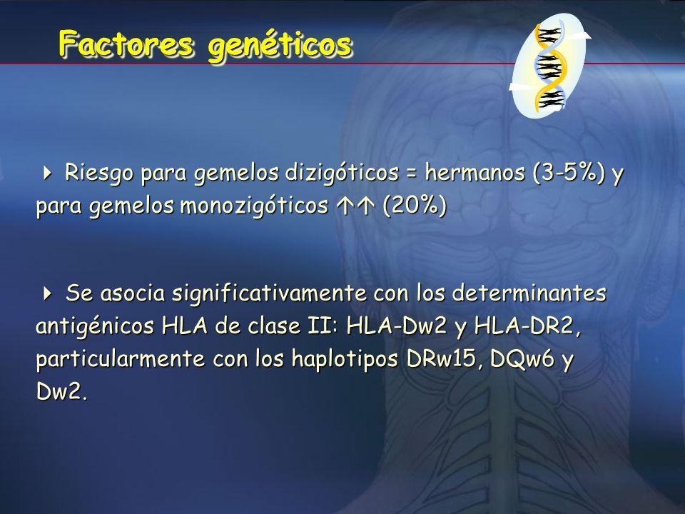 Factores genéticos  Riesgo para gemelos dizigóticos = hermanos (3-5%) y para gemelos monozigóticos  (20%)