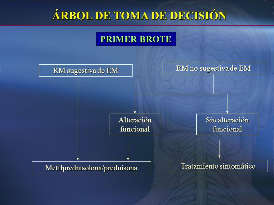 ÁRBOL DE TOMA DE DECISIÓN