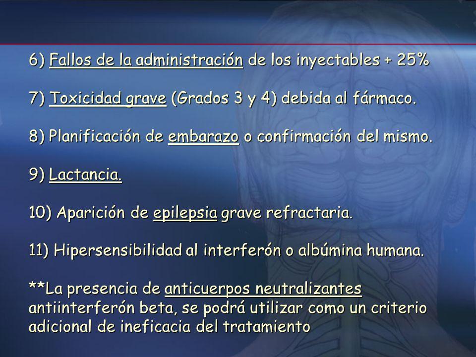 6) Fallos de la administración de los inyectables + 25%
