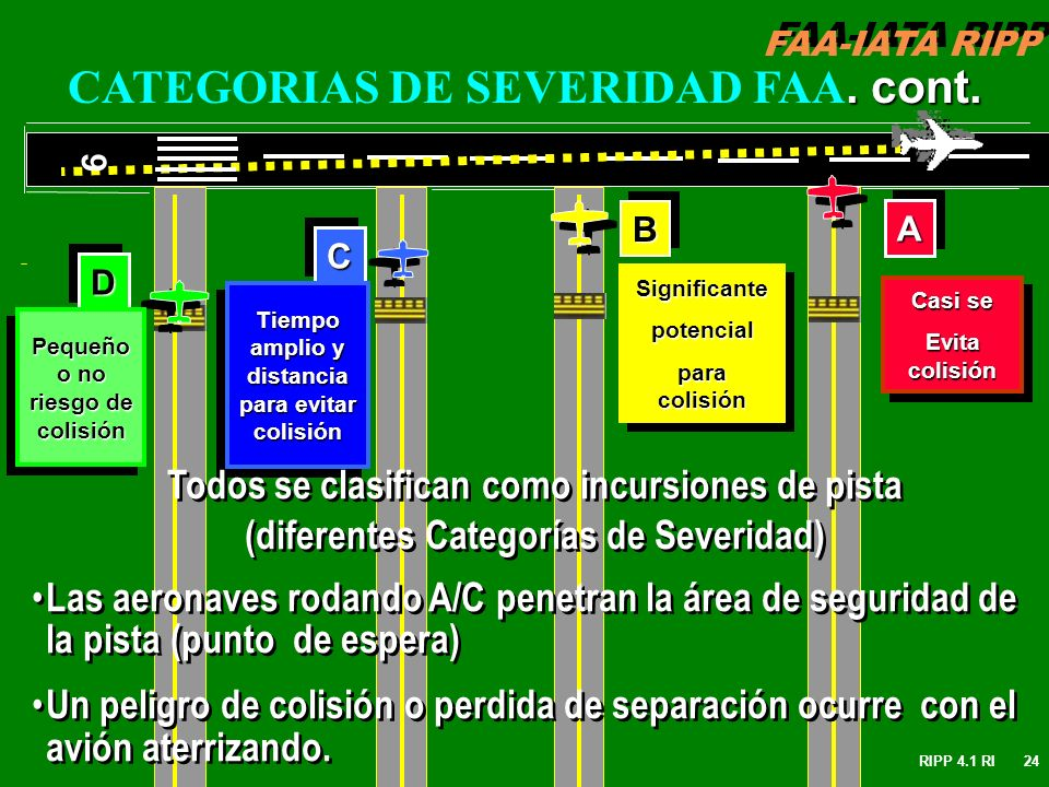CATEGORIAS DE SEVERIDAD FAA. cont.