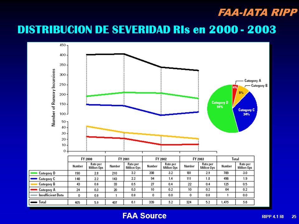 DISTRIBUCION DE SEVERIDAD RIs en 2000 - 2003
