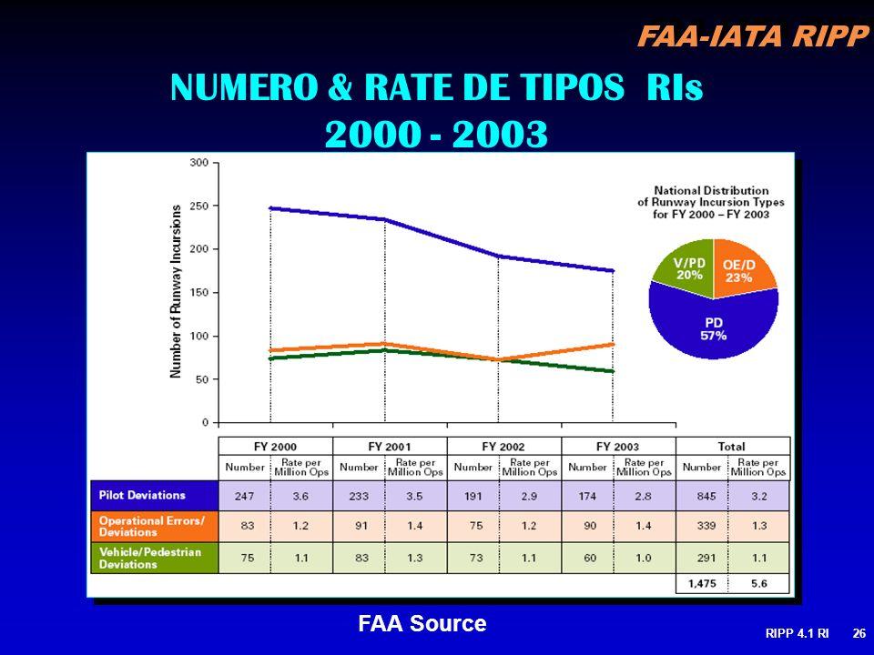 NUMERO & RATE DE TIPOS RIs 2000 - 2003
