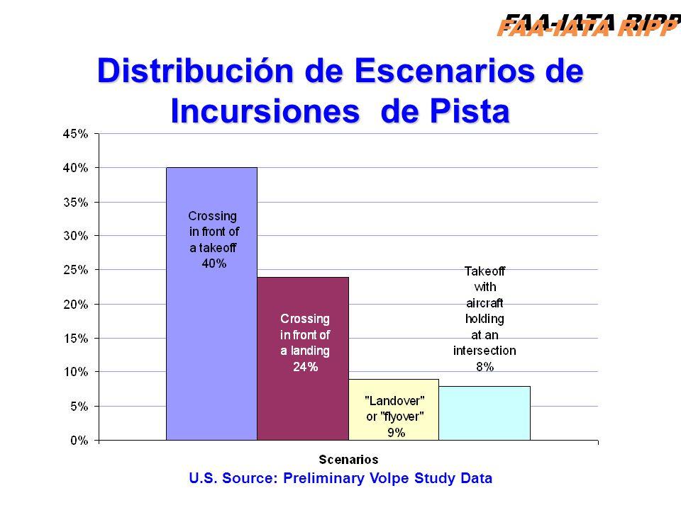 Distribución de Escenarios de Incursiones de Pista