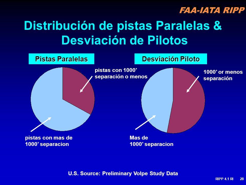 Distribución de pistas Paralelas & Desviación de Pilotos