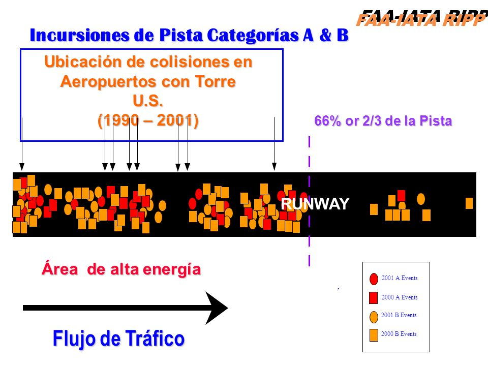 Ubicación de colisiones en Aeropuertos con Torre