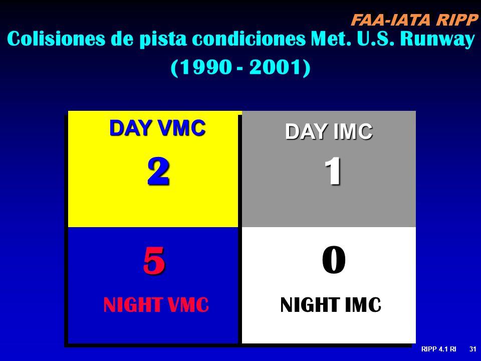 Colisiones de pista condiciones Met. U.S. Runway (1990 - 2001)