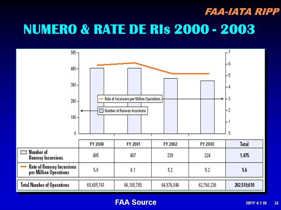 NUMERO & RATE DE RIs 2000 - 2003 FAA Source RIPP 4.1 RI