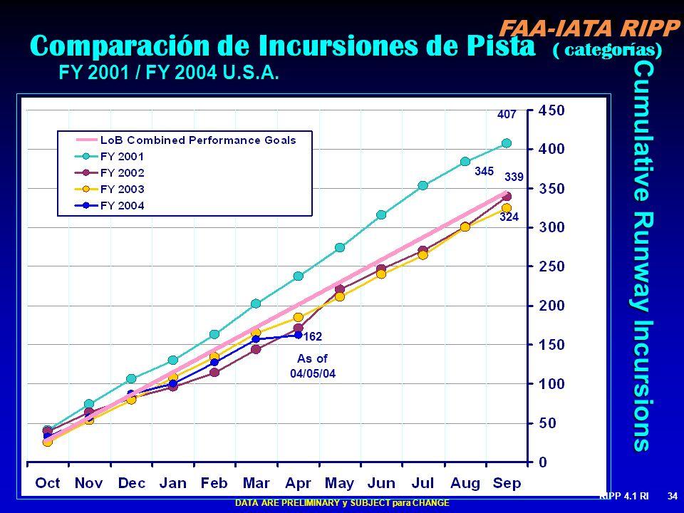 Comparación de Incursiones de Pista ( categorías)