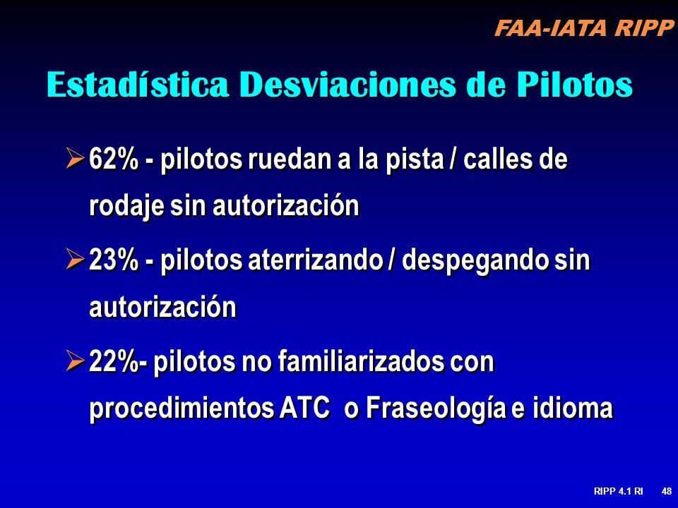 Estadística Desviaciones de Pilotos
