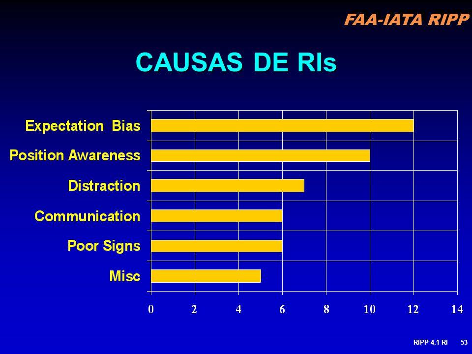 CAUSAS DE RIs RIPP 4.1 RI