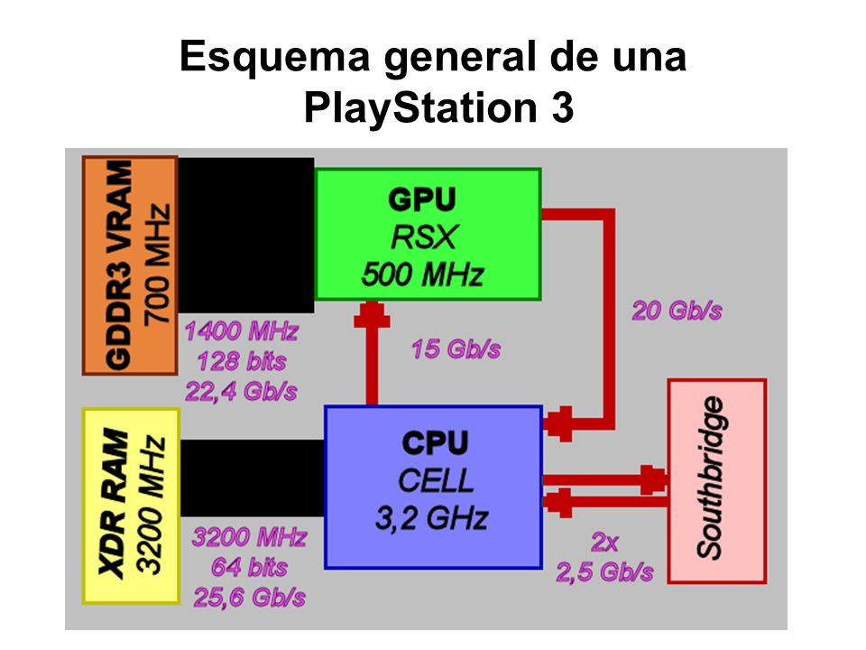 Esquema general de una PlayStation 3