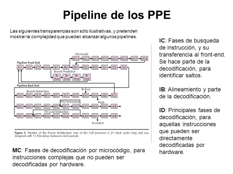 Pipeline de los PPE Las siguientes transparencias son sólo ilustrativas, y pretenden mostrar la complejidad que pueden alcanzar algunos pipelines.