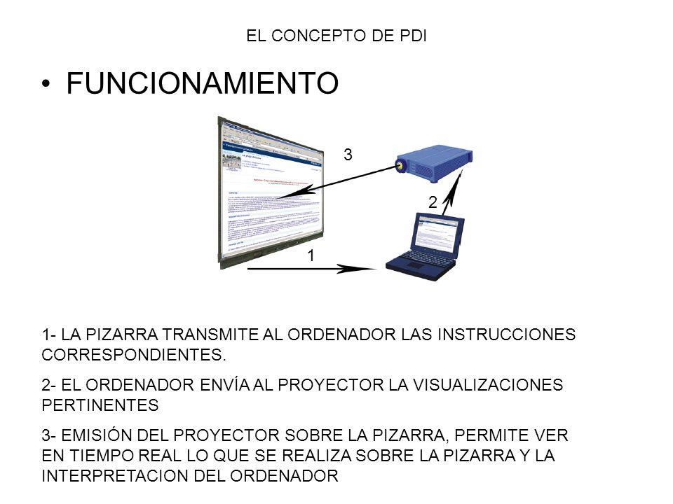 FUNCIONAMIENTO EL CONCEPTO DE PDI 3 2 1