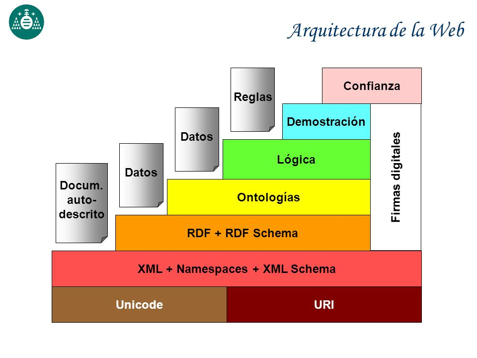 XML + Namespaces + XML Schema