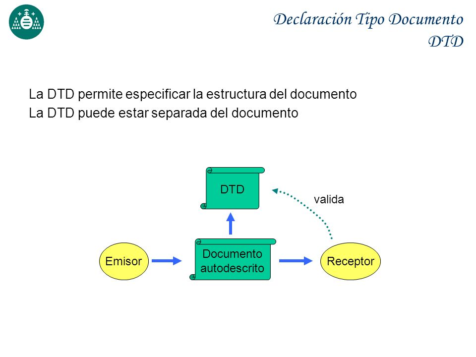 Declaración Tipo Documento DTD