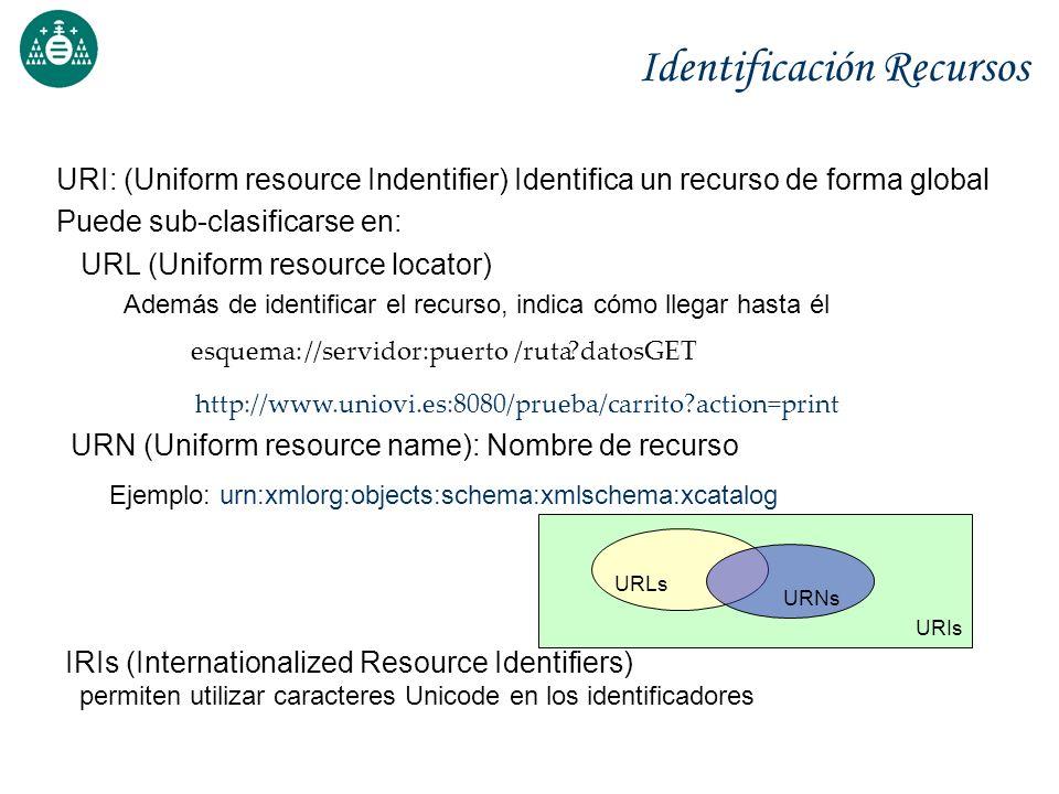 Identificación Recursos