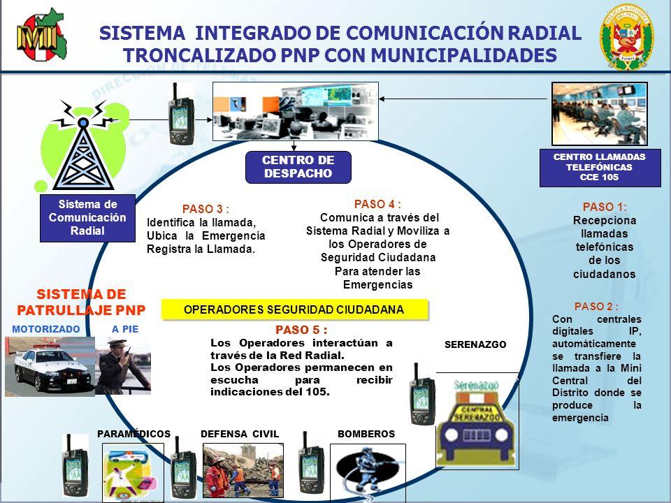SISTEMA INTEGRADO DE COMUNICACIÓN RADIAL TRONCALIZADO PNP CON MUNICIPALIDADES