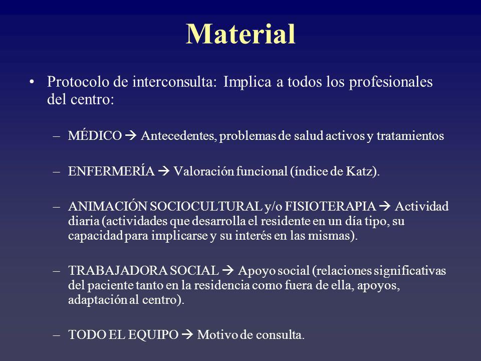 Material Protocolo de interconsulta: Implica a todos los profesionales del centro: MÉDICO  Antecedentes, problemas de salud activos y tratamientos.