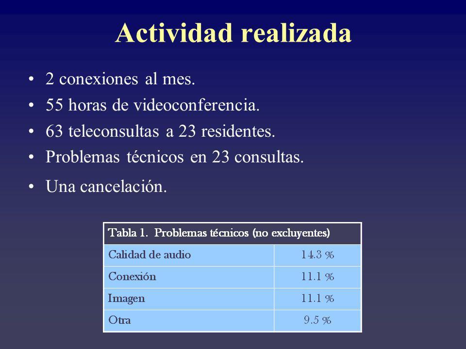 Actividad realizada 2 conexiones al mes. 55 horas de videoconferencia.