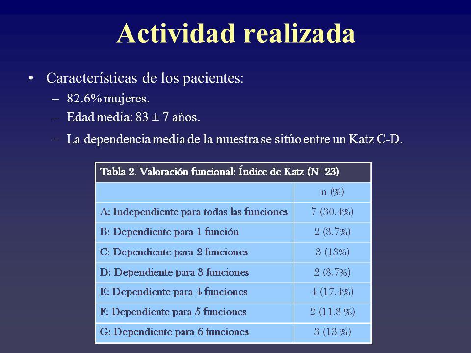 Actividad realizada Características de los pacientes: 82.6% mujeres.