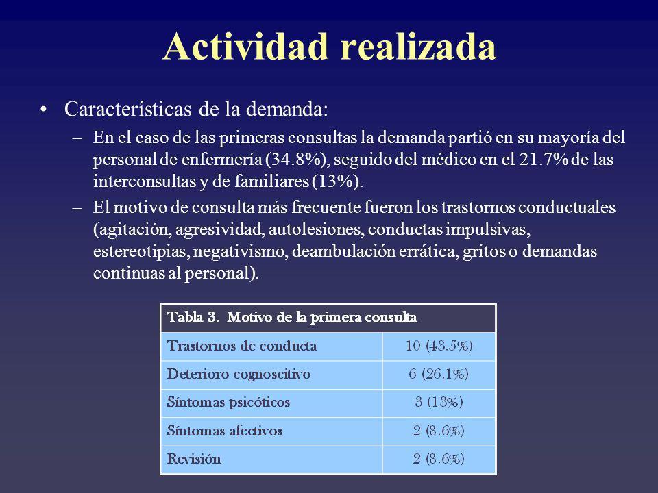 Actividad realizada Características de la demanda: