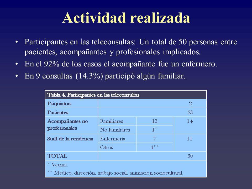 Actividad realizada Participantes en las teleconsultas: Un total de 50 personas entre pacientes, acompañantes y profesionales implicados.