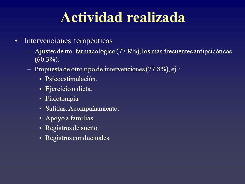 Actividad realizada Intervenciones terapéuticas