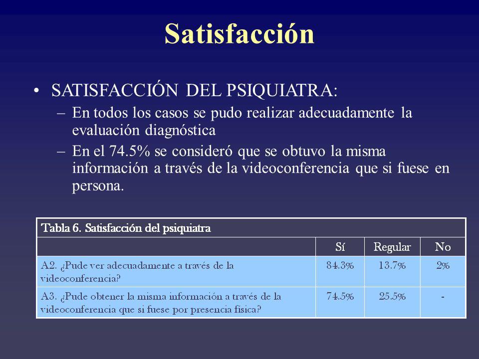 Satisfacción SATISFACCIÓN DEL PSIQUIATRA: