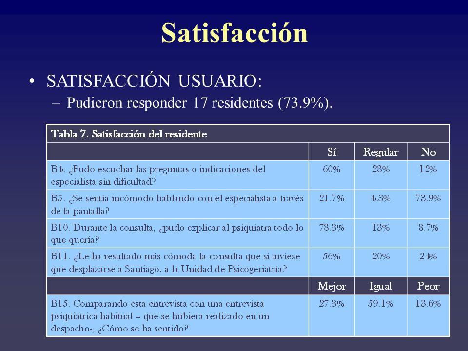Satisfacción SATISFACCIÓN USUARIO: