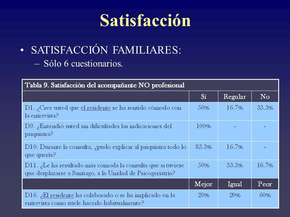 Satisfacción SATISFACCIÓN FAMILIARES: Sólo 6 cuestionarios.