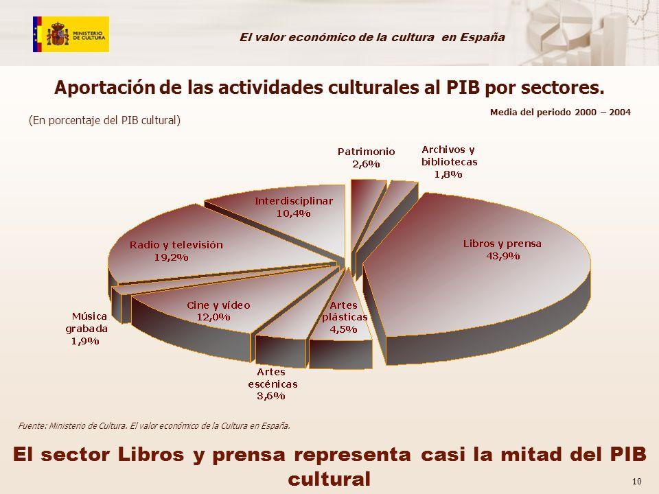 Aportación de las actividades culturales al PIB por sectores.