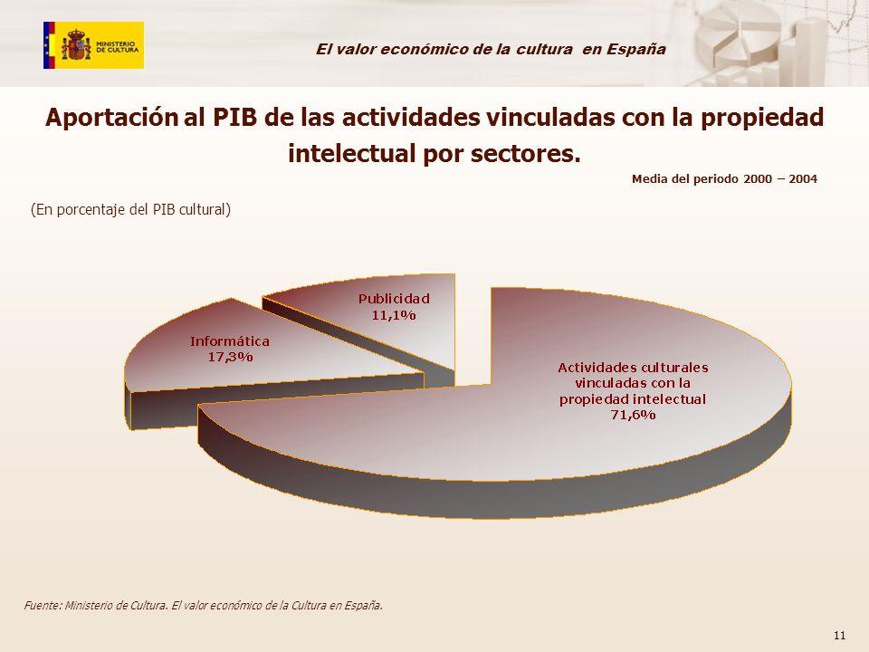 Aportación al PIB de las actividades vinculadas con la propiedad intelectual por sectores.