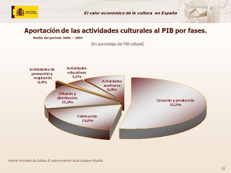 Aportación de las actividades culturales al PIB por fases.