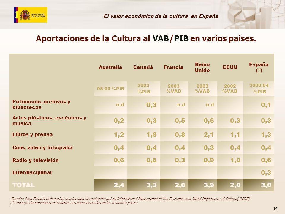 Aportaciones de la Cultura al VAB/PIB en varios países.