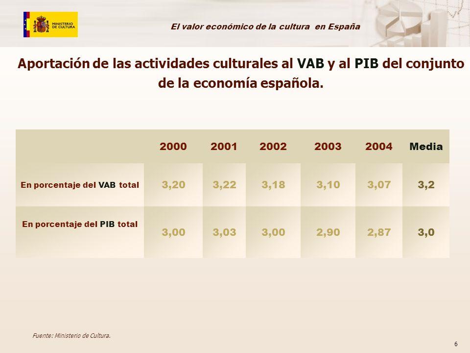Aportación de las actividades culturales al VAB y al PIB del conjunto de la economía española.