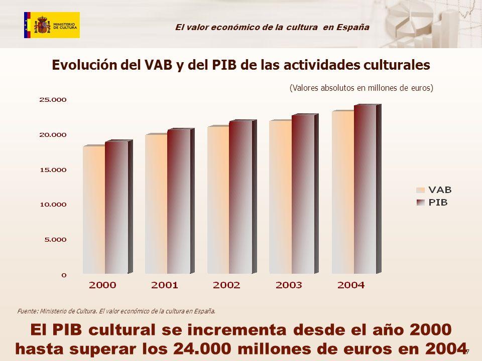 Evolución del VAB y del PIB de las actividades culturales