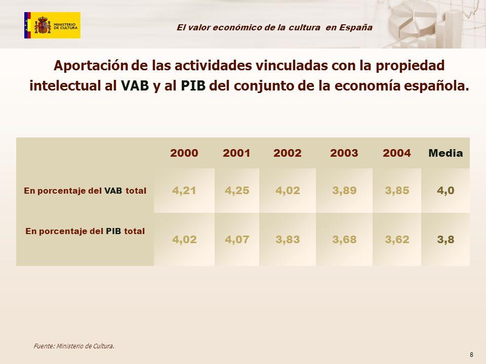 Aportación de las actividades vinculadas con la propiedad intelectual al VAB y al PIB del conjunto de la economía española.