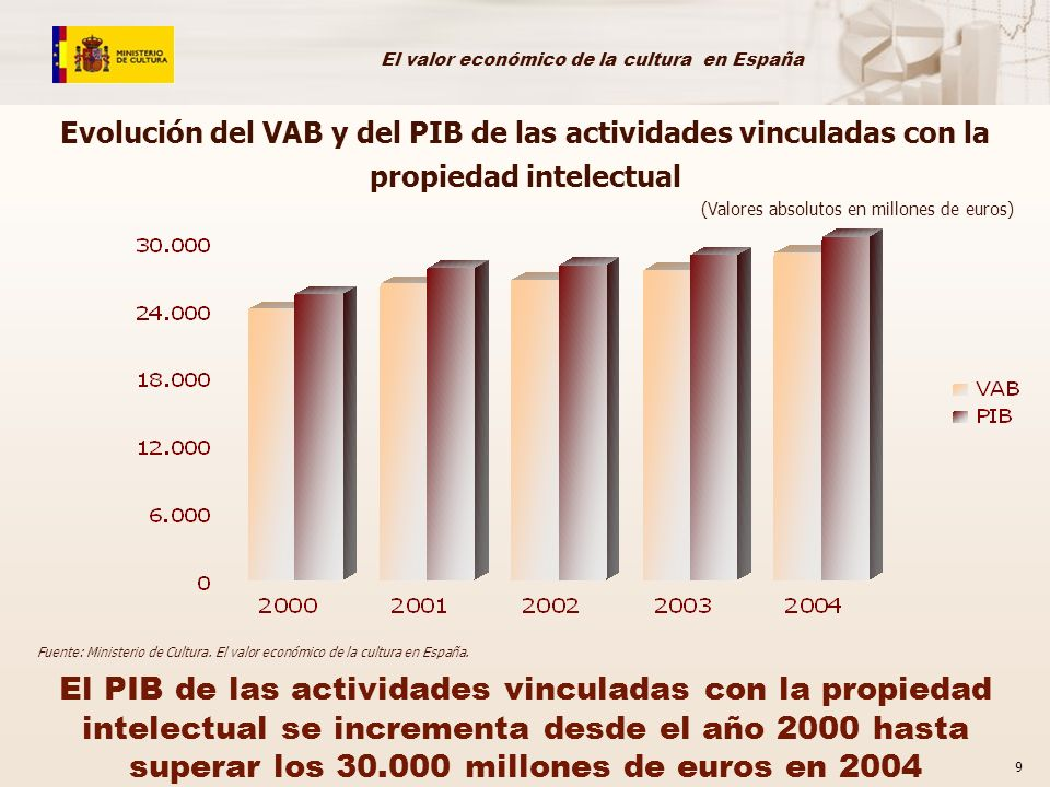 Evolución del VAB y del PIB de las actividades vinculadas con la propiedad intelectual