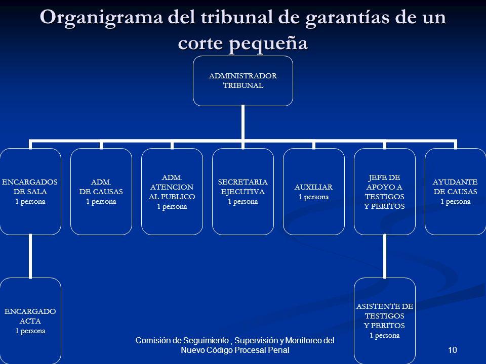 Organigrama del tribunal de garantías de un corte pequeña
