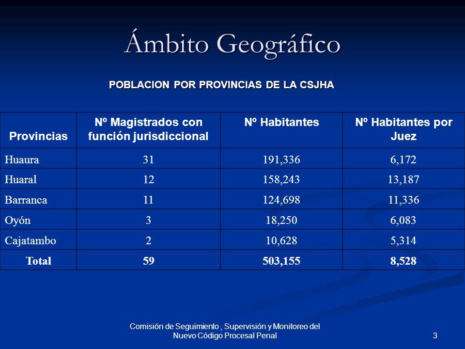 Ámbito Geográfico Provincias Nº Magistrados con función jurisdiccional
