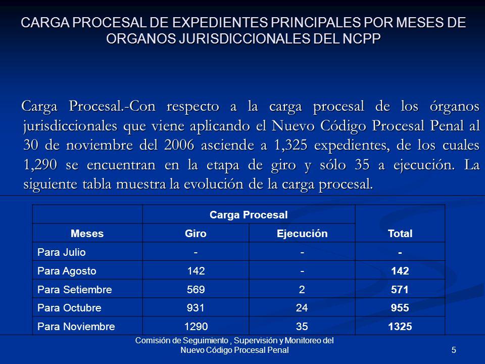 CARGA PROCESAL DE EXPEDIENTES PRINCIPALES POR MESES DE ORGANOS JURISDICCIONALES DEL NCPP