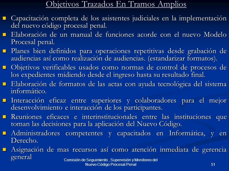 Objetivos Trazados En Tramos Amplios