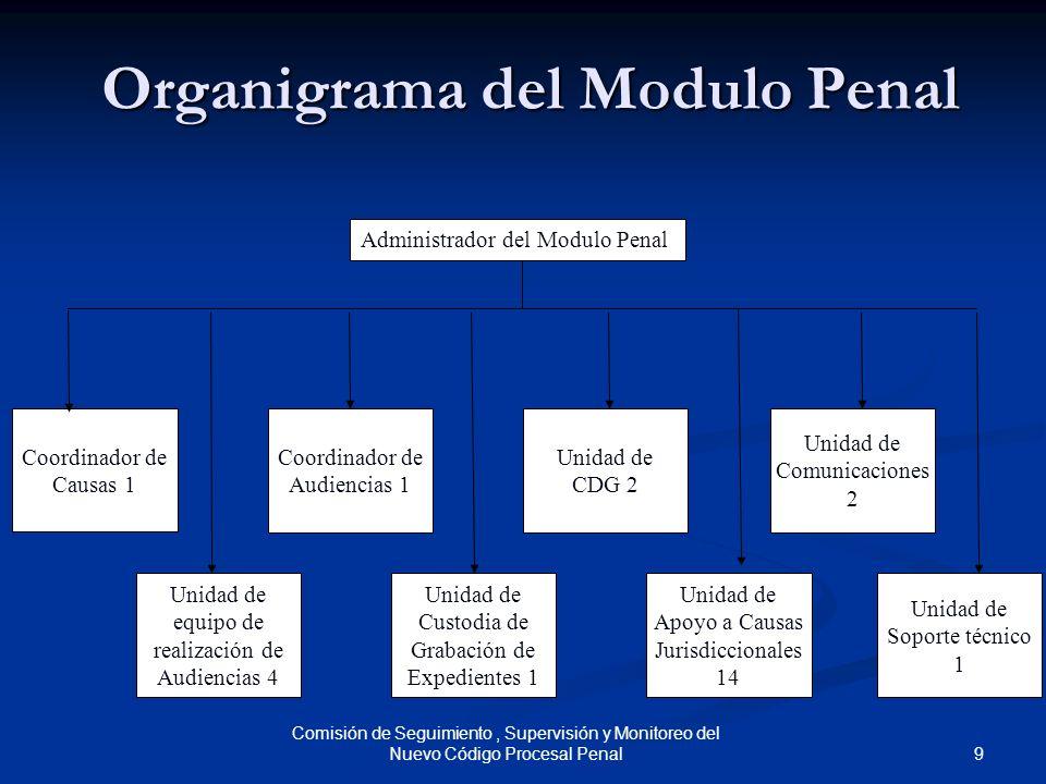 Organigrama del Modulo Penal