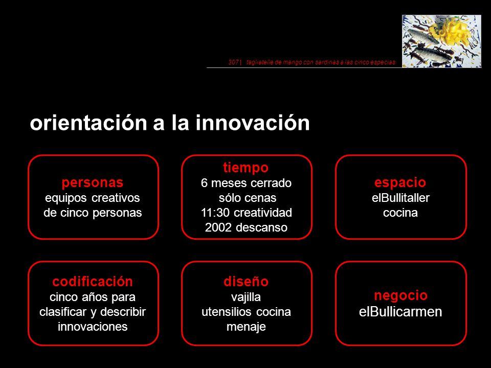 orientación a la innovación